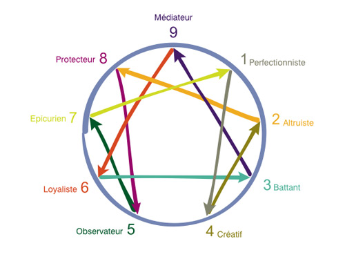 enneagramme-1